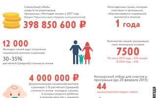 Ипотека молодой семье в 2018 году: условия государственной программы