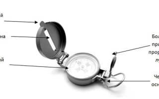 Как правильно пользоваться компасом
